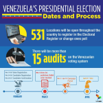 Venezuela Presidential Election Dates and Process