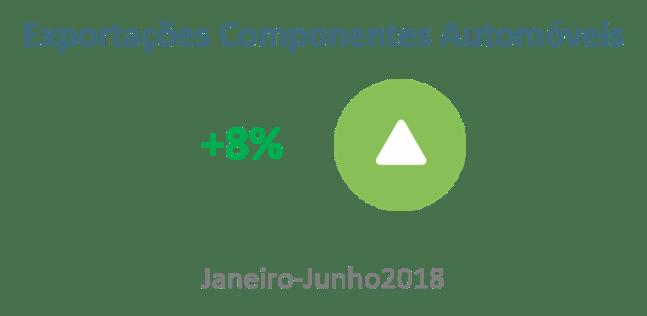 Exportações de componentes automóveis  com record absoluto
