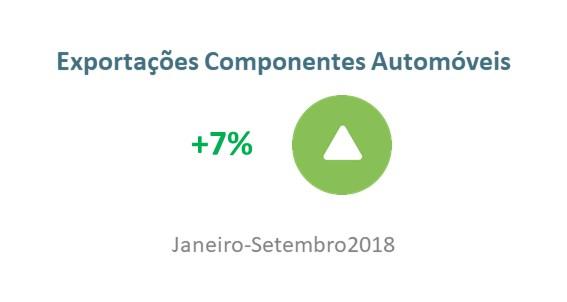 Exportações de componentes automóveis continuam a crescer