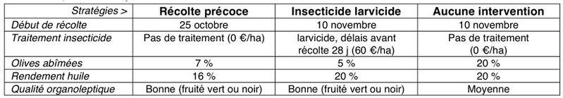799px-Exemple_rec_precoce