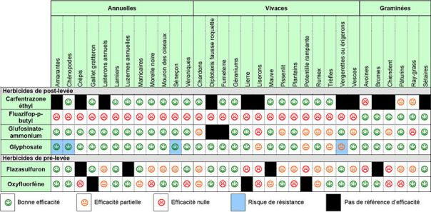 800px-Tableau_efficacite_herbicides