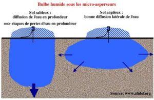 La conduite de l'irrigation