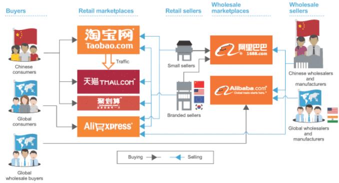 Com membros internacionais de todo o mundo, Alibaba Express Brasil é a melhor escolha para todos os envolvidos no comércio internacional de compra e venda.