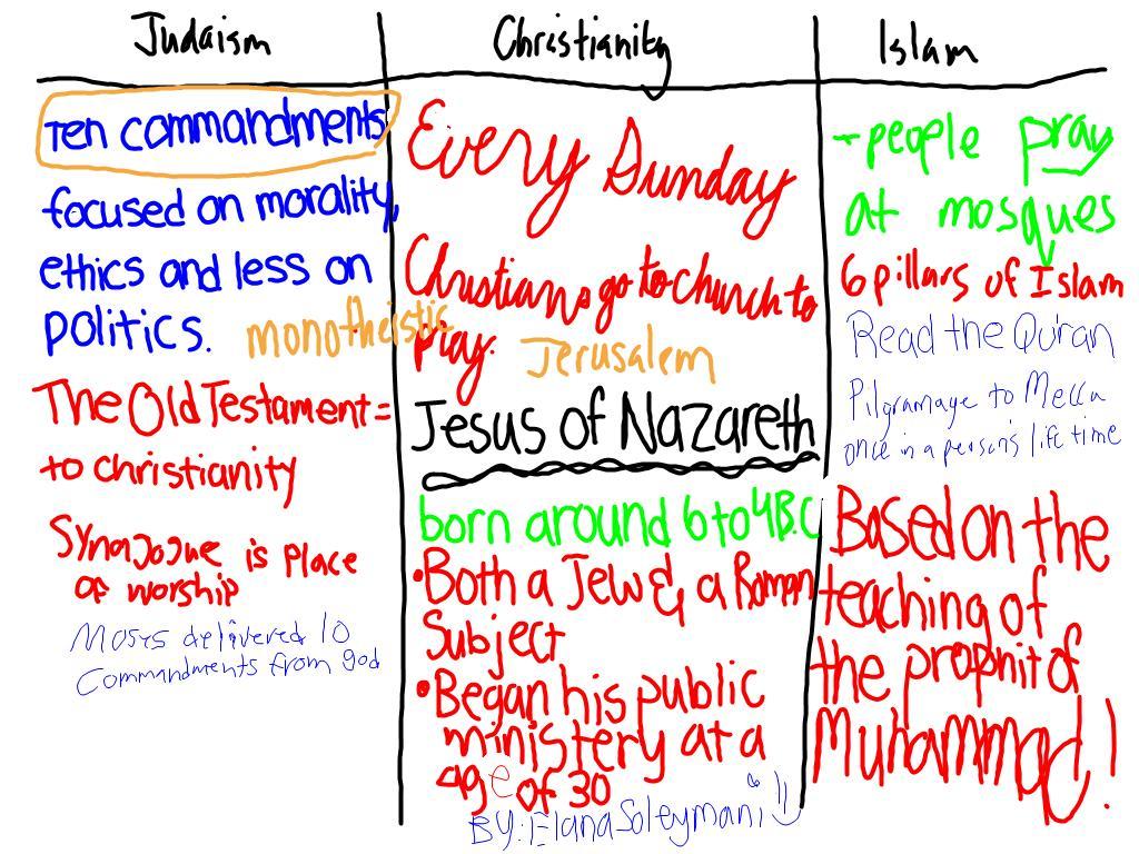 christianity vs islam venn diagram virus worksheet whc prologue