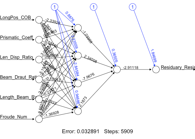 Regression Artificial Neural Network · AFIT Data Science