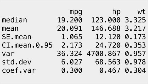 Numerical Data Descriptive Statistics · AFIT Data Science