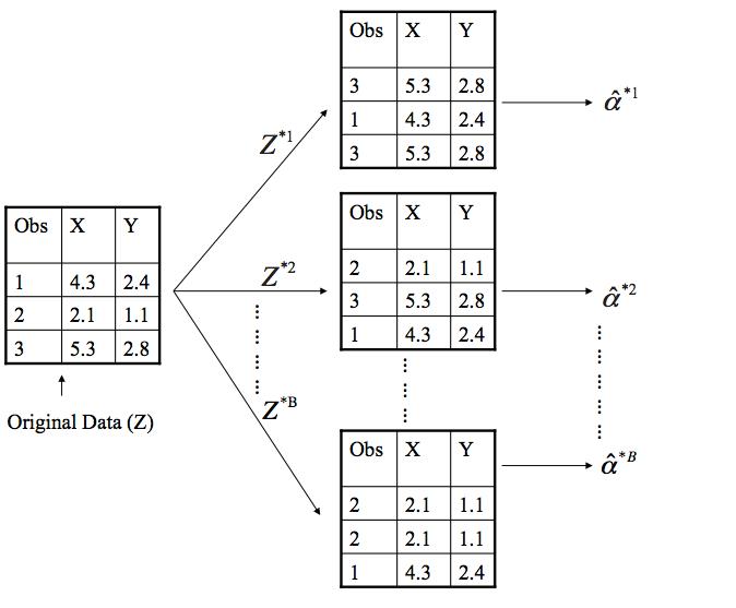 Resampling Methods · AFIT Data Science Lab R Programming Guide
