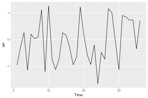 Exploring & Visualizing Time Series · AFIT Data Science