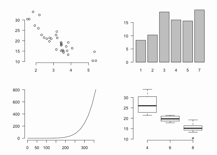 Getting Started with Charts in R · AFIT Data Science Lab R