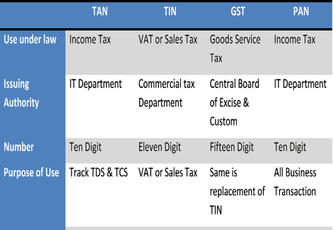 Comparison of TAN TIN GST PAN- Difference between PAN TAN TIN VAT GST DIN