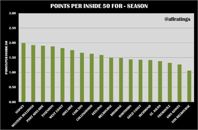2021 Stats: Points Per Inside 50 Round 3