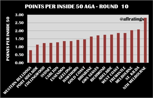2021 Stats: Points Per Inside 50 Round 10