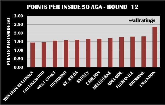2021 Stats: Points Per Inside 50 Round 12