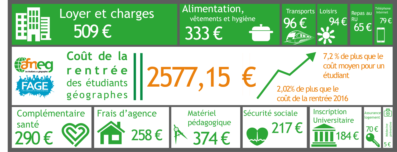 Coût de la rentrée 2017-2018 de l'AFNEG