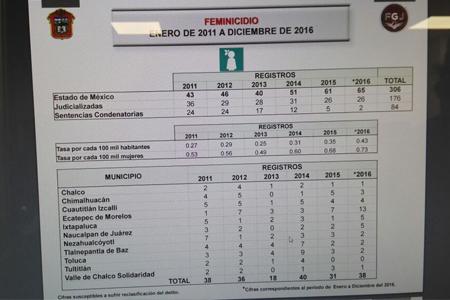 Aumentaron feminicidios 33 por ciento en Edomex durante mandato de Eruviel Ávila