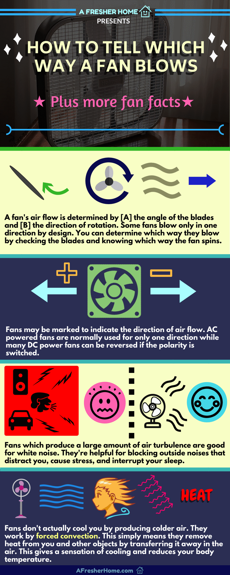 hight resolution of how a fan blows and fan facts infographic