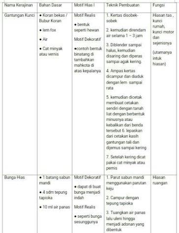Mengidentifikasi Produk Kerajinan Bahan Alam : mengidentifikasi, produk, kerajinan, bahan, Afrhiza, Syafthiany