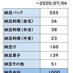 [納豆1000]901食目~1000食目(死ぬまでにやる100リストNo.174「一年間で納豆1000食」)