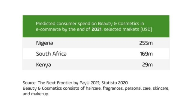 African Countries Reach E-commerce Tipping Point – PayU Report