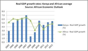 Kenya growth