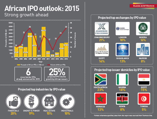 AfricaIPO2015