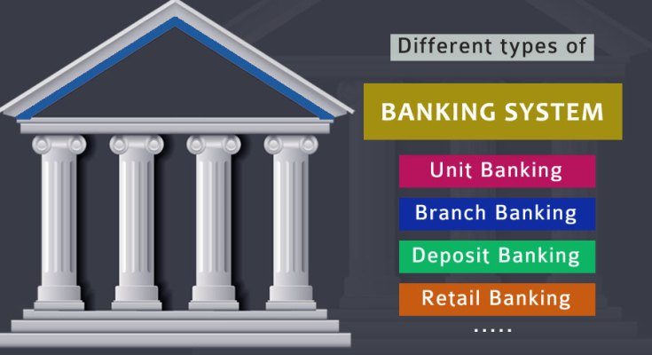 Banking System In Canada