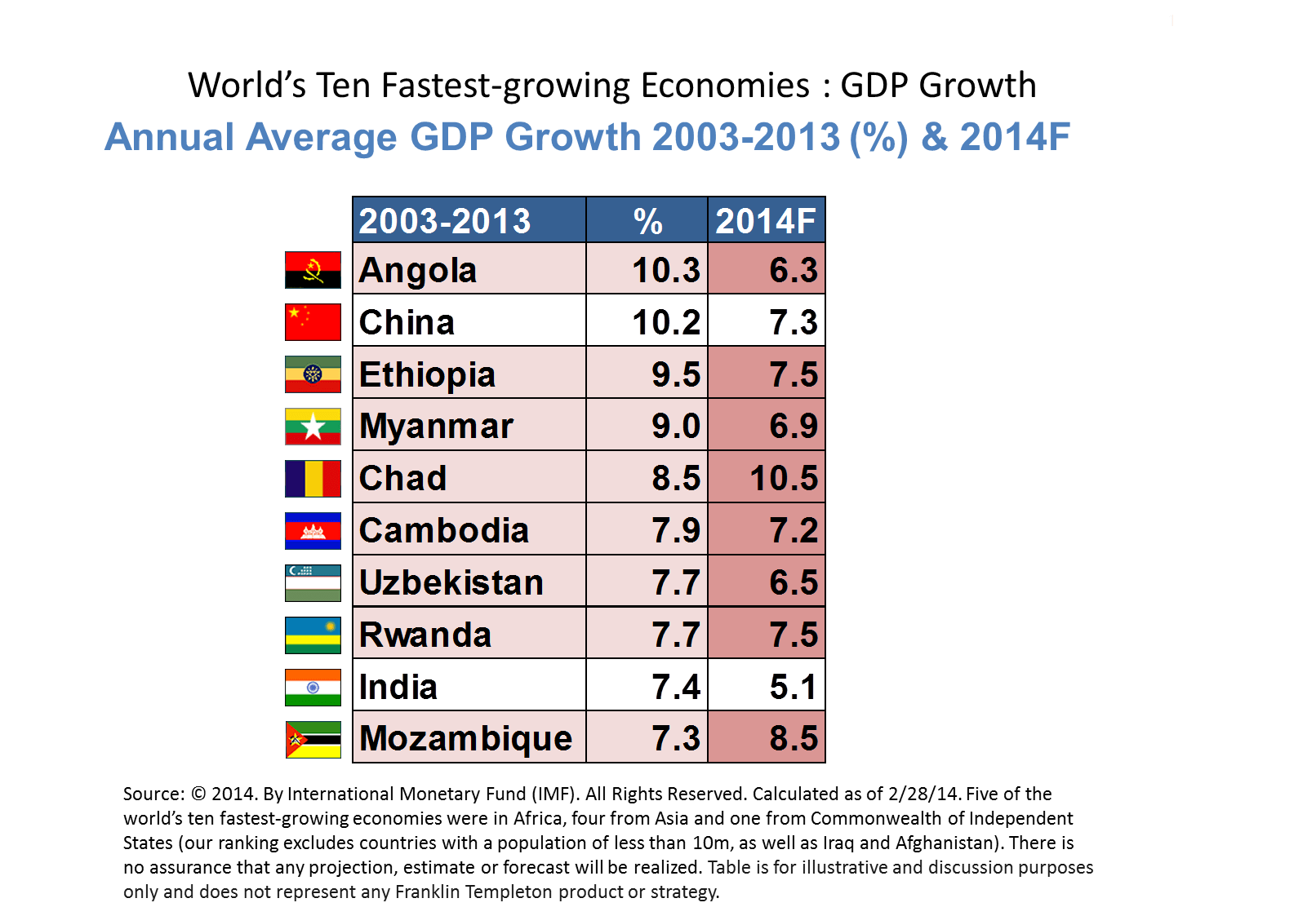 Unheard of africa country by gdp
