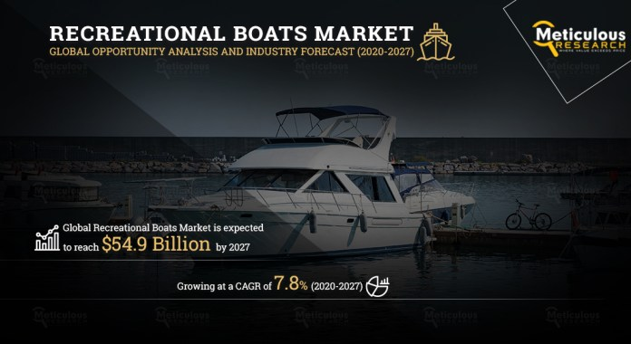 Recreational-Boats-Markets-Global-Forcast-Middle-East-Africa