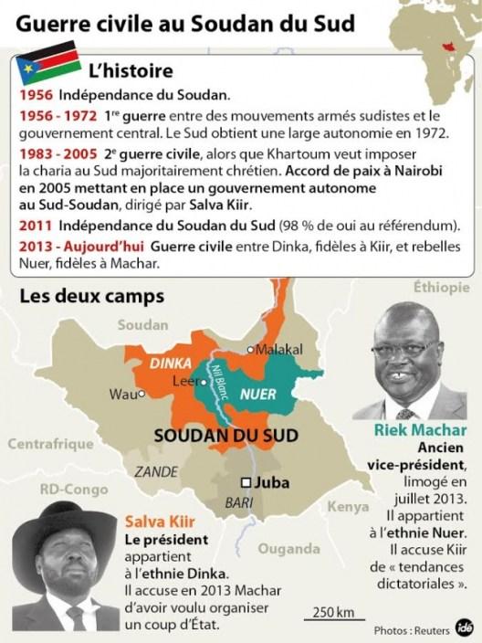 chronologie-soudan-du-sud