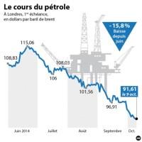 Economie: La Banque mondiale abaisse ses prévisions pour le prix du pétrole et 36 autres matières premières