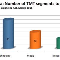 Standard Bank prédit une augmentation de l'activité M&A en Afrique dans le secteur des télécom, média et technologie