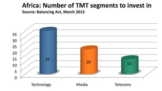 tmt graph