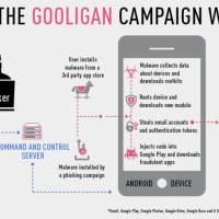 Gooligan, le nouveau malware Android