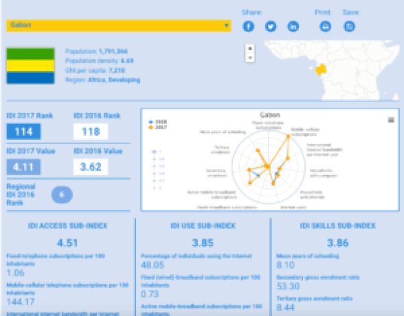 ITU Gabon