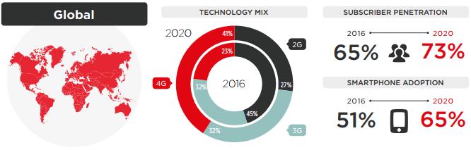 Global Mobile Statistics