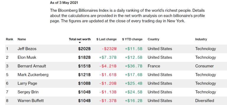 divorce Bill Gates supprimé liste milliardaires Bloomberg