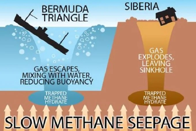 Release of methane gases