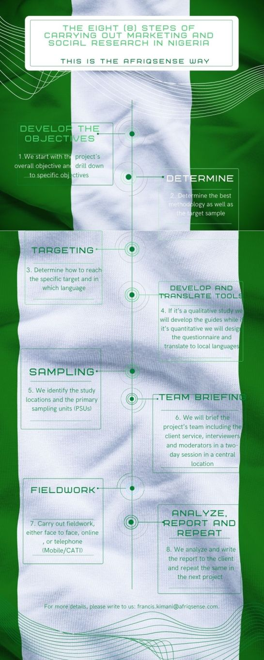 The eight steps of carrying out marketing and social research in Nigeria