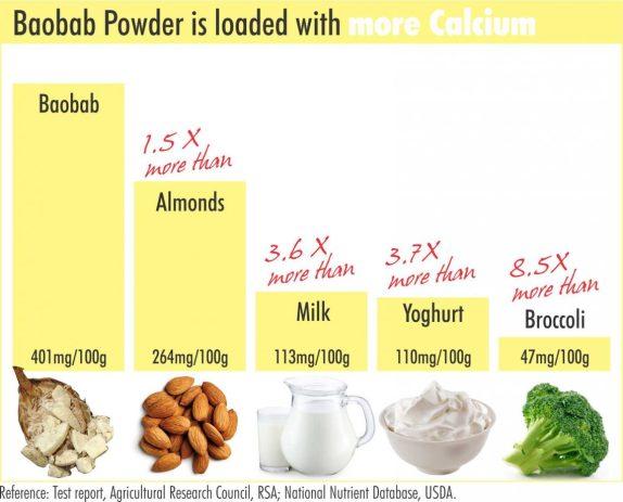 baobab calcium