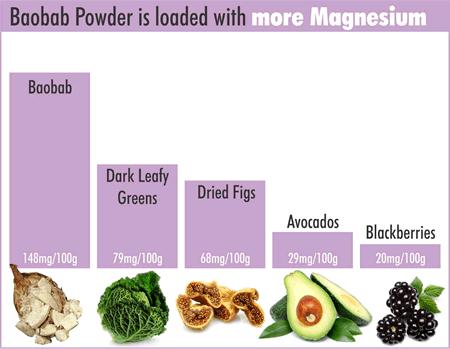 baobab magnesium