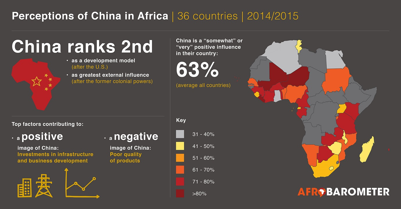 China in Africa infographic by Afrobarometer