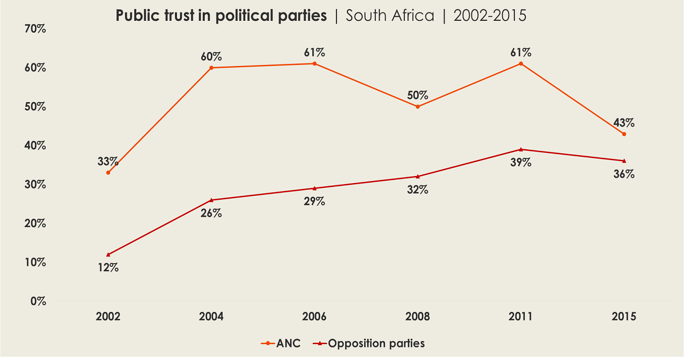 AD88: South Africa's opposition narrows trust gap but