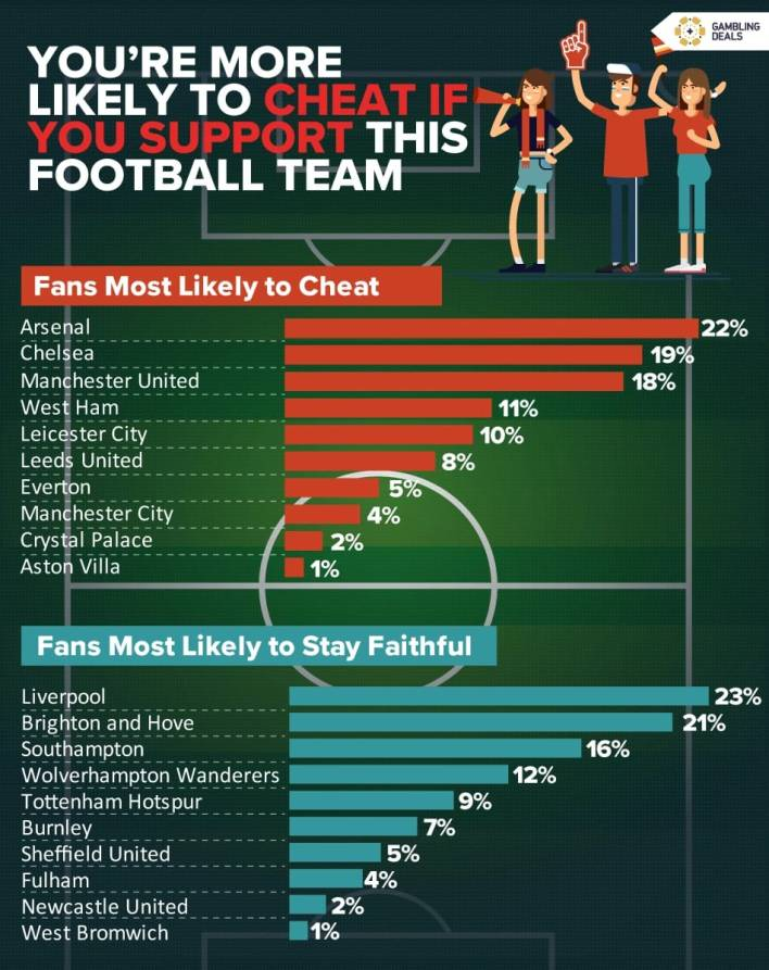 Arsenal fans are most likely to cheat