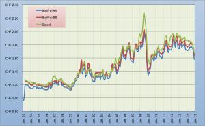 Benzinpreis_ch_monatlich