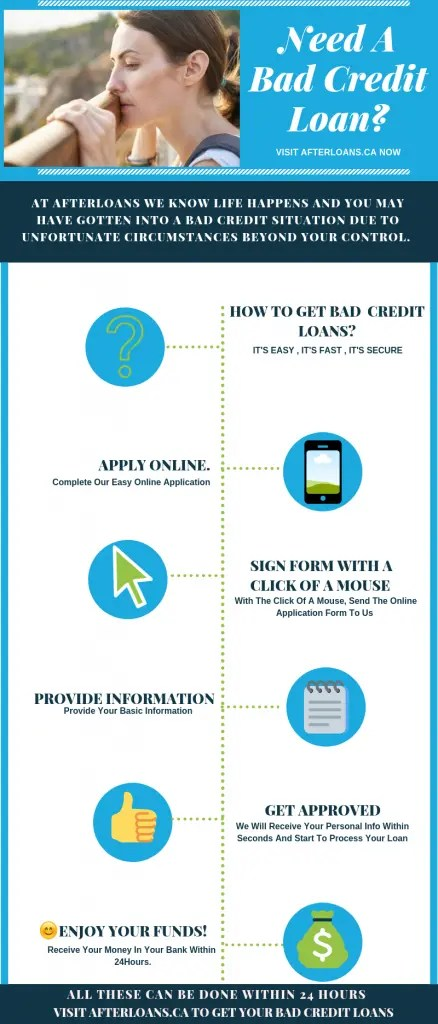 Bad Credit Loans Infographic