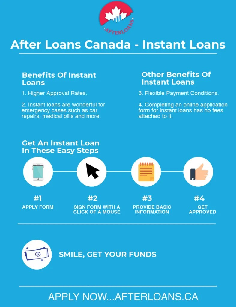 Instant Loans Infographic