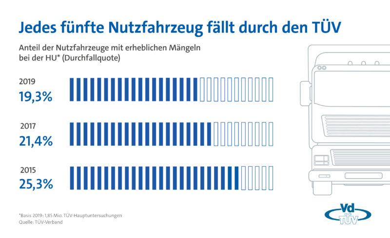 Weniger technische Mängel laut TÜV Report Nutzfahrzeuge 2019
