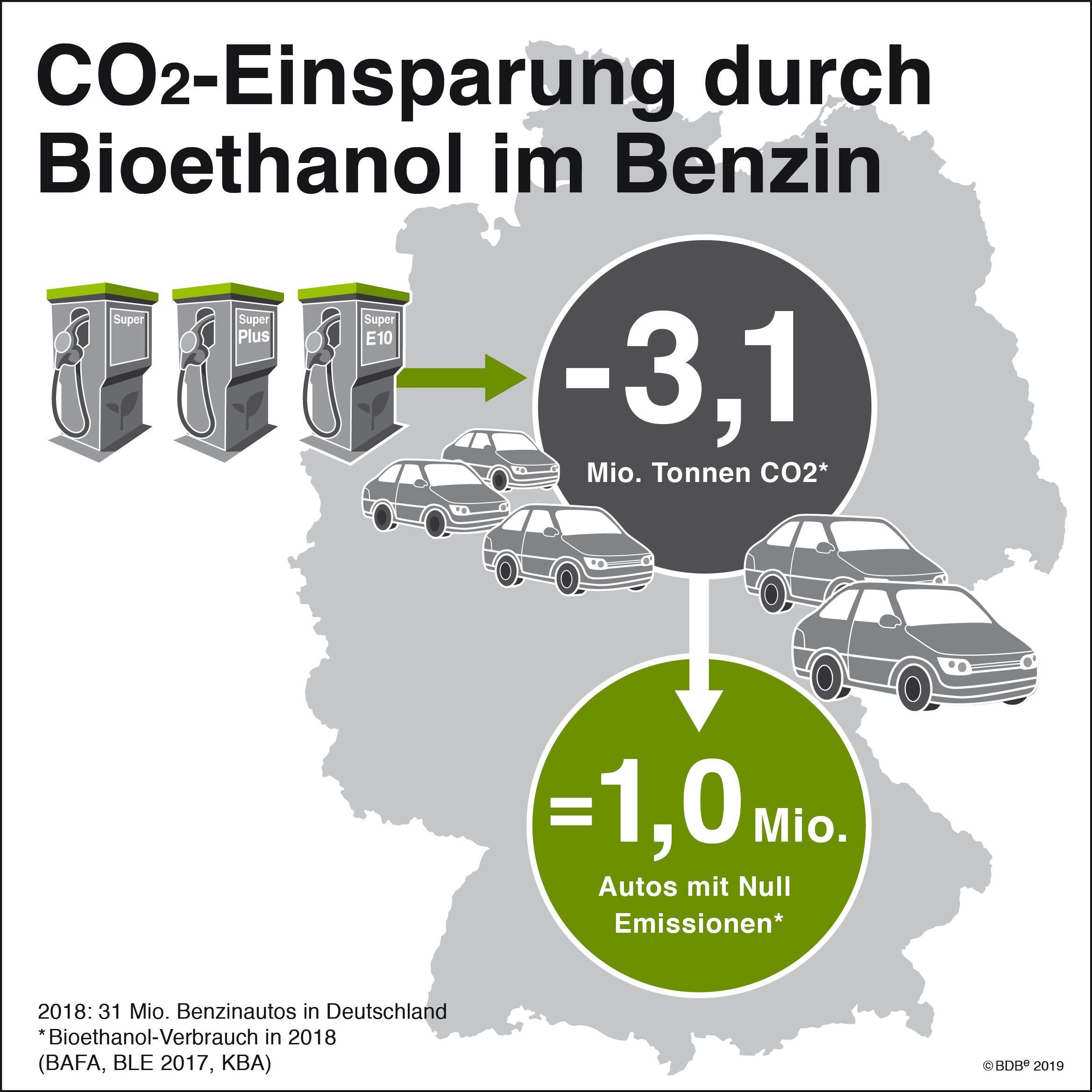 Biokraftstoffe: der Preisunterschied wird wachsen