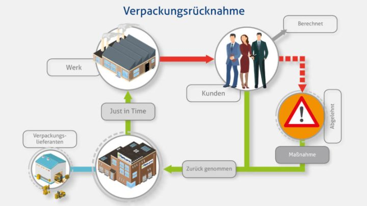Kunststoffboxen: Verpackungsrücknahme+DU
