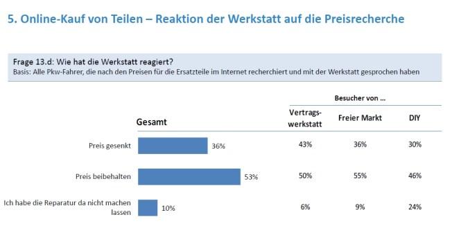 Online-Kauf Ersatzteile: Reaktion Werkstatt